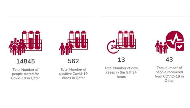 13 new cases of Covid-19 in Qatar