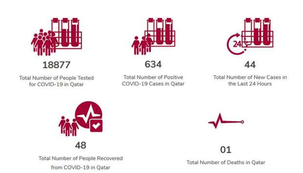 3 recovery, 44 new confirmed cases of coronavirus in Qatar