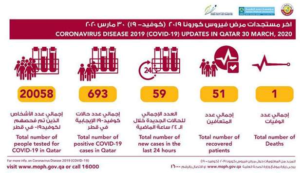 59 new Covid-19 cases in Qatar; 3 more recover