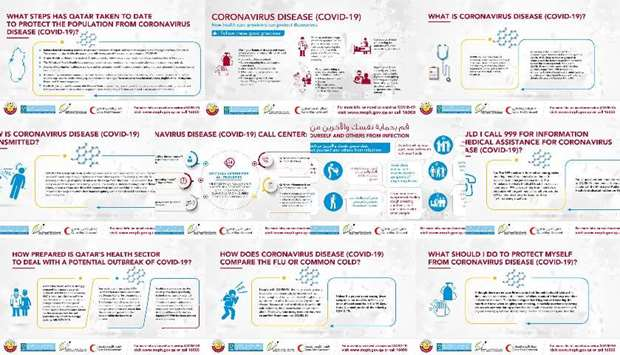 Covid-19 in Qatar: Health ministry issues guidelines