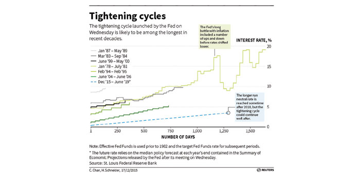 Yellen's 'tightening' promises a long and slow crawl higher