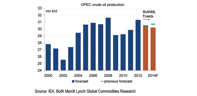 Lower oil demand and higher non-Opec oil supply could tilt the market into a small surplus, promptin