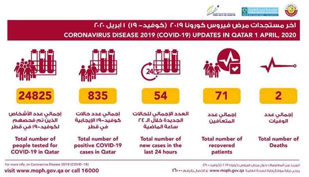 MoPH announces 54 new Covid-19 cases, 9 recoveries