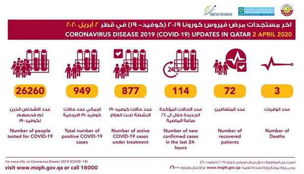 MoPH announces 114 new Covid-19 cases, one death