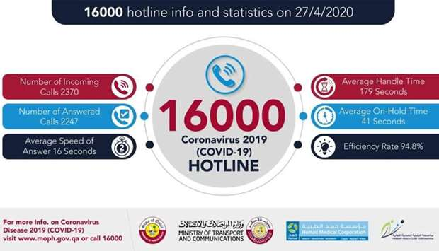 A round-the-clock hotline, 16000, has been provided to respond to all enquiries.