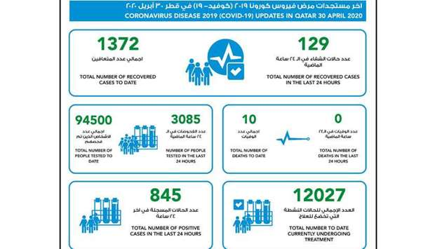 845 new confirmed cases of coronavirus in Qatar, 129 recoveries