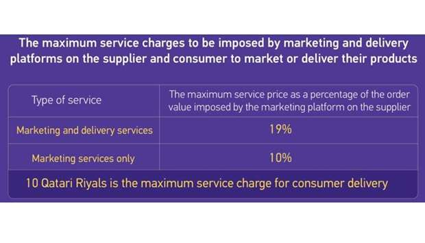 MoCI fixes marketing, delivery service charges
