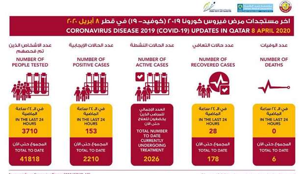 MoPH announces 153 new coronavirus cases, 28 recoveries
