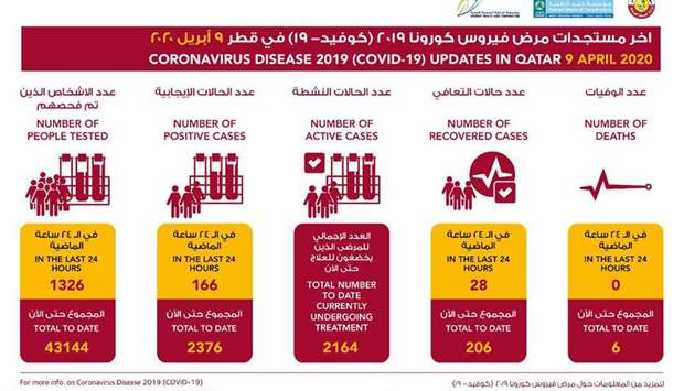 166 new cases in Qatar, 28 more recover