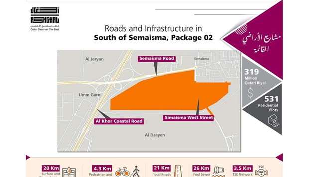 Ashghal starts works on the Roads and Infrastructure Project in South of Semaisma — Package 2