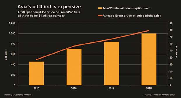 Asia oil thirst tab $1tn a year as crude rises to $80