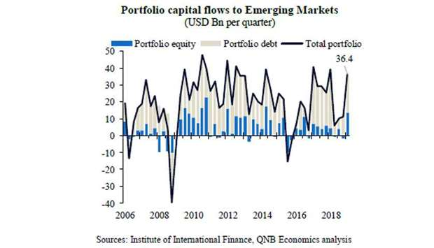 Capital flows to emerging markets rebound in Q1: QNB