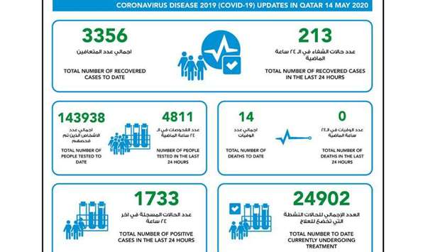 Latest update on Coronavirus in Qatar