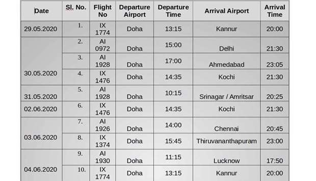 Additional list of repatriation flights from Doha to India from May 29 to June 4