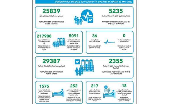 5,235 recoveries and 2,355 new cases of coronavirus in Qatar