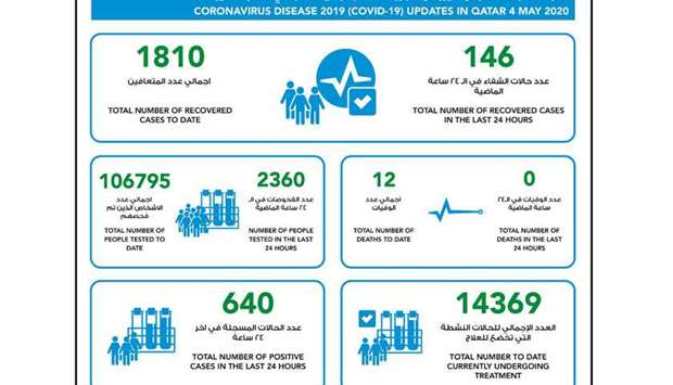 640 new confirmed cases of coronavirus in Qatar, 146 recoveries