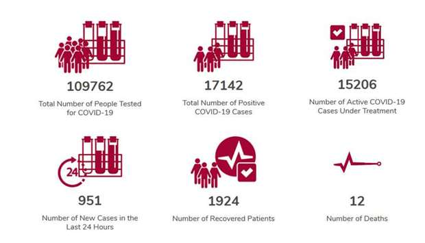 MoPH reports 951 new coronavirus cases, 114 recoveries