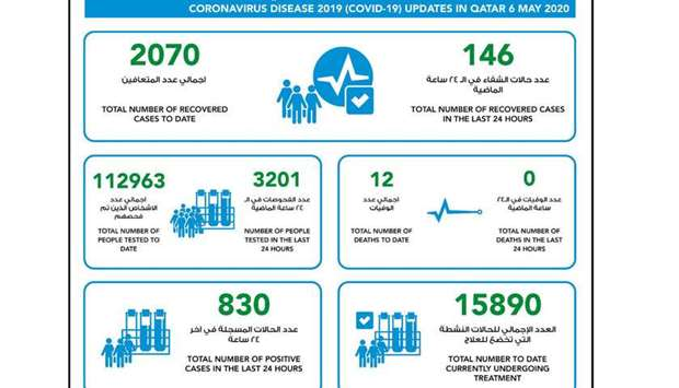 830 new confirmed cases of coronavirus in Qatar, 146 recoveries