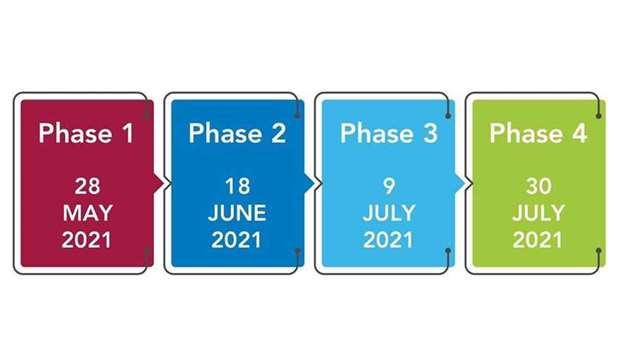 The planned four-phase lifting of restrictions.