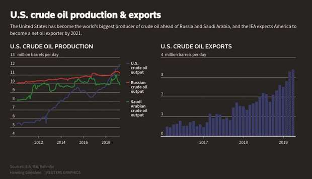 Shunned by China, US crude exports surge to the rest of Asia