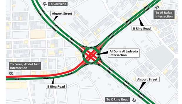 Conversion of Al Doha Al Jadeeda Intersection to roundabout