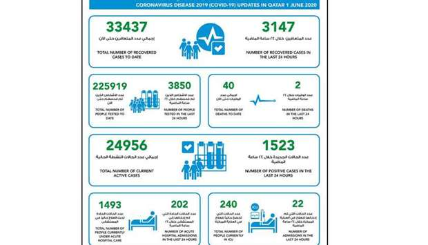 1,523 new cases of coronavirus in Qatar, 3,147 recoveries and two deaths