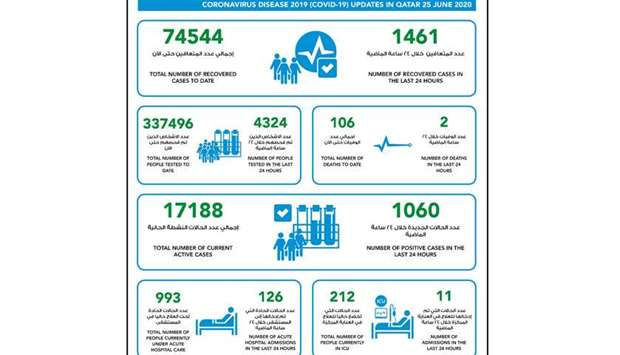 1060 new cases of coronavirus in Qatar, 1461 recoveries and  two deaths