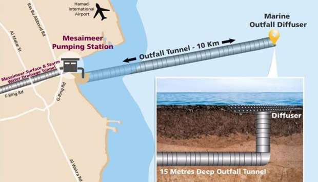 Ashghal completes 50 % of the excavation works of the outfall tunnel