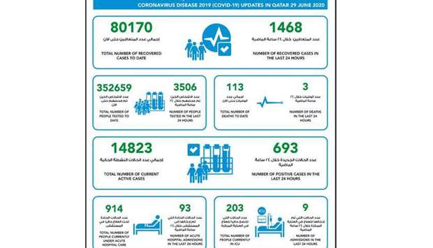 693 new cases of coronavirus in Qatar, 1468 recoveries and 3 deaths