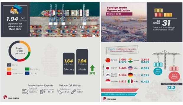 The total volume of Qatar's private sector exports during the first quarter reached QR5.08bn, showin