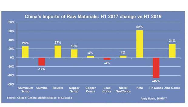 Booming lead imports surprise in China's H1 metals trade