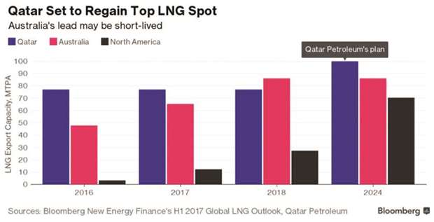 Qatar set to retain its LNG crown despite economic blockade