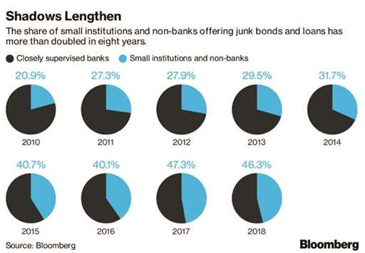 Wall Street fights shadow banks in race to offer riskiest loans