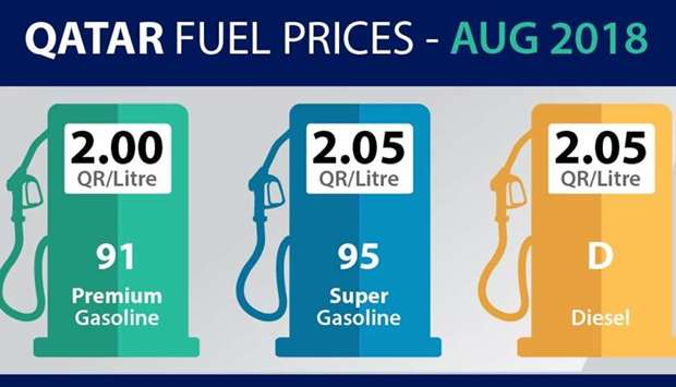 Fuel prices August