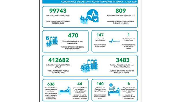 470 new cases of coronavirus in Qatar, 809 recoveries and one death