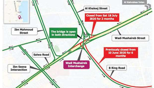 Conversion of Wadi Musheireb Roundabout to a signalised intersection and closure of exits leading to