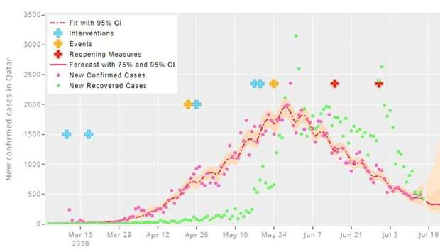 A chart on new confirmed cases over a period.