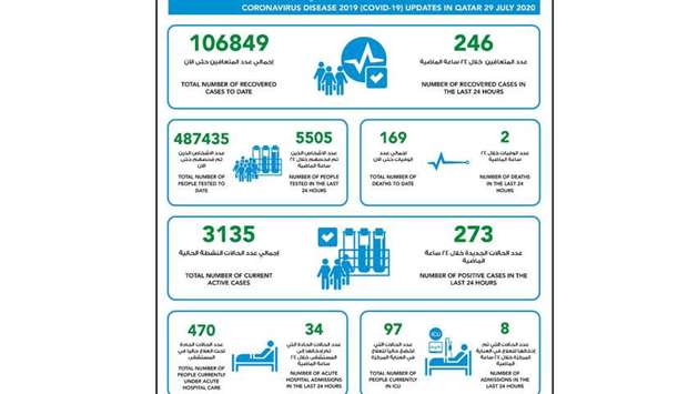 273 new cases of coronavirus in Qatar, 246 recoveries and two deaths