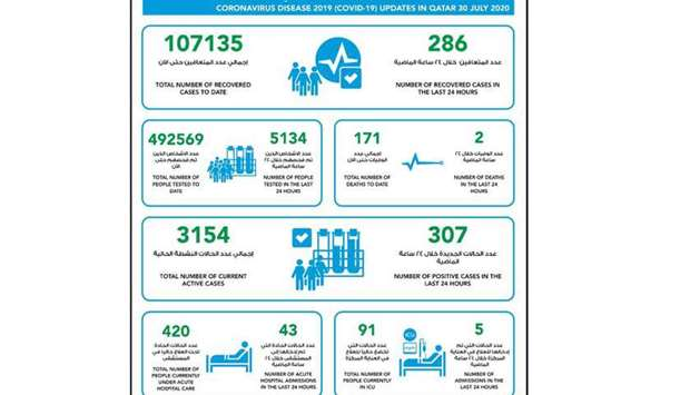 307 new cases of coronavirus in Qatar, 286 recoveries and two deaths