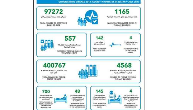 557 new cases of coronavirus in Qatar, 1165 recoveries and four deaths
