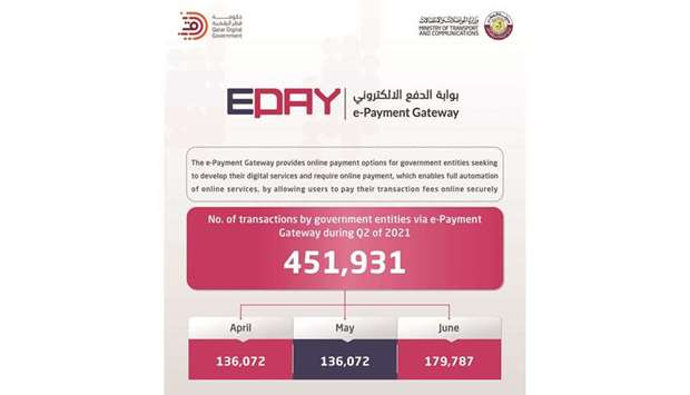 The online payment platform of Qatar Digital Government programme marks 451,931 transactions in seco