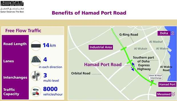 Infographic of the benefits of Hamad Port Road