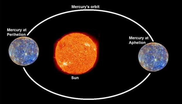 Mercury at Perihelion