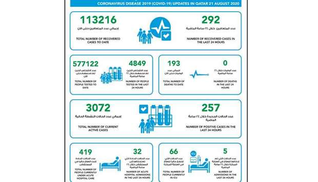MOPH reports 257 new Covid-19 cases, 292 recoveries