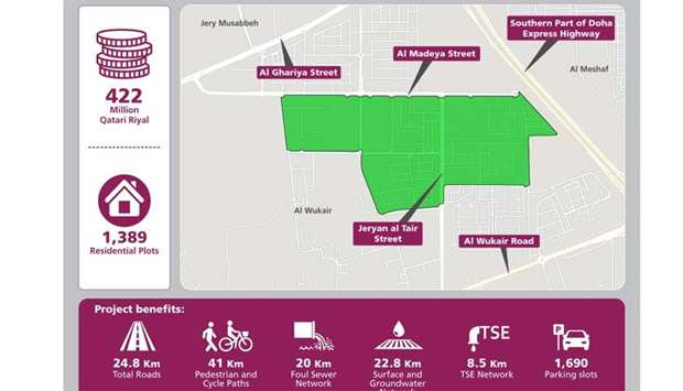 Ashghal begins roads and infrastructure project in Al Meshaf South