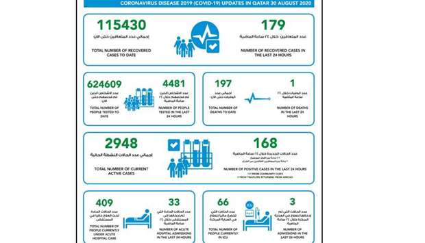 MOPH reports 168 new Covid-19 cases, 179 recoveries