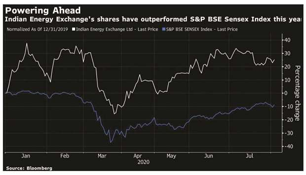 Indian Energy Exchange Ltd is in talks with strategic investors to sell a minority stake in its fled