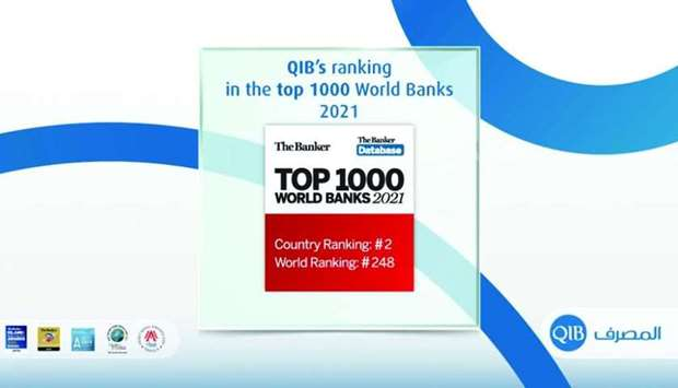 QIB second top bank in Qatar, 20th bank in ME