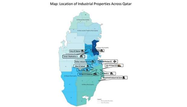 industrial real estate sector