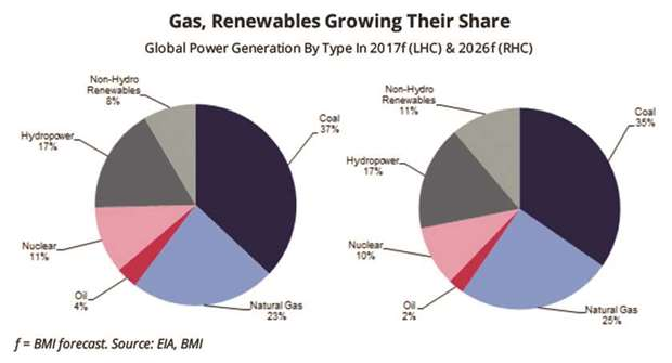 Why natural gas increases share in global power mix?